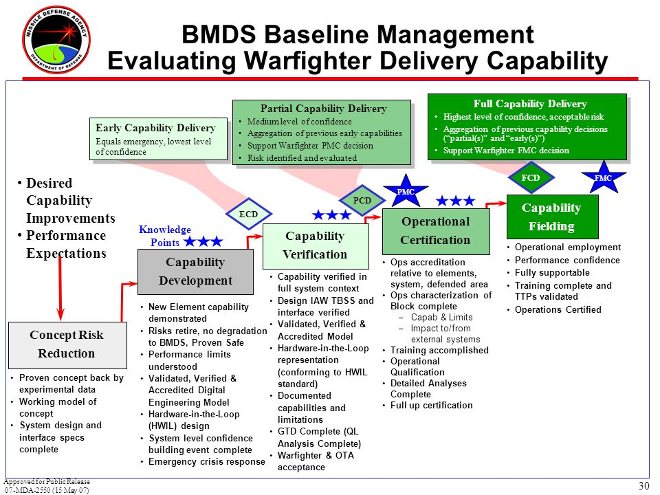 BMDS Baseline Management Evaluating Warfighter Delivery Capability