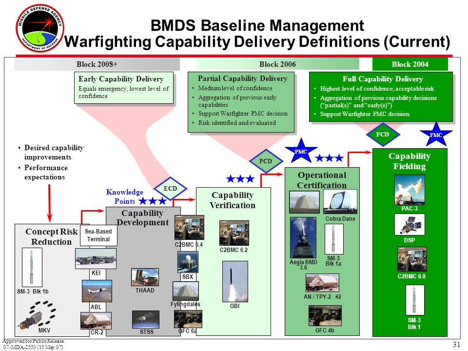 BMDS Baseline Management Warfighting Capability Delivery Definitions (Current)