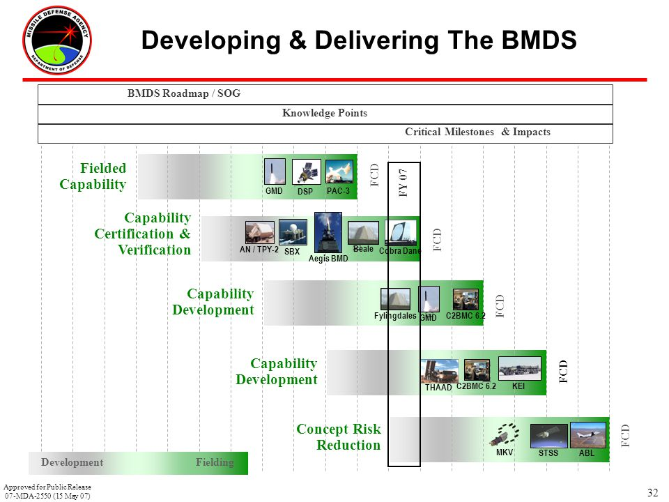Developing & Delivering The BMDS