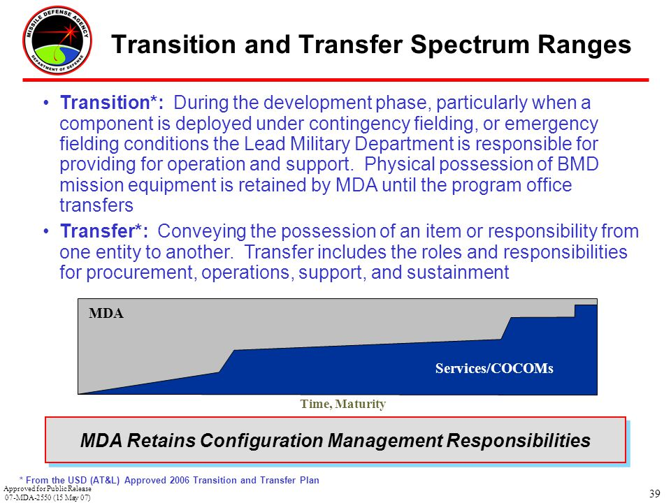 Transition and Transfer Spectrum Ranges