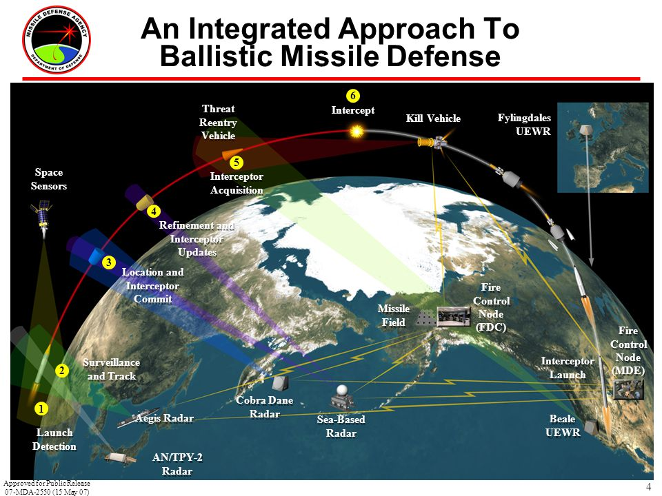 An Integrated Approach To Ballistic Missile Defense