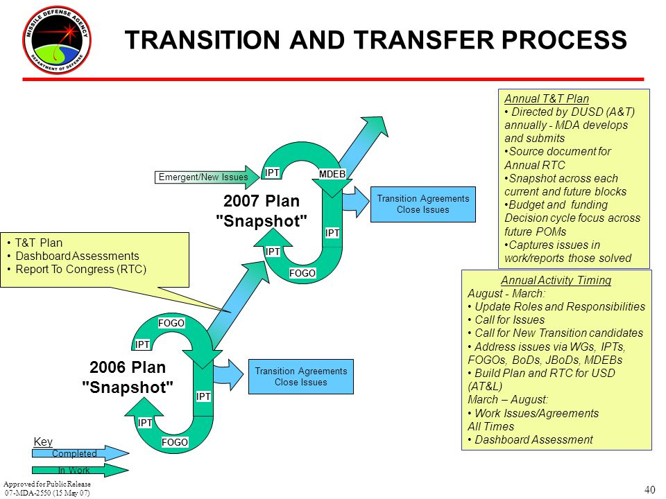 TRANSITION AND TRANSFER PROCESS