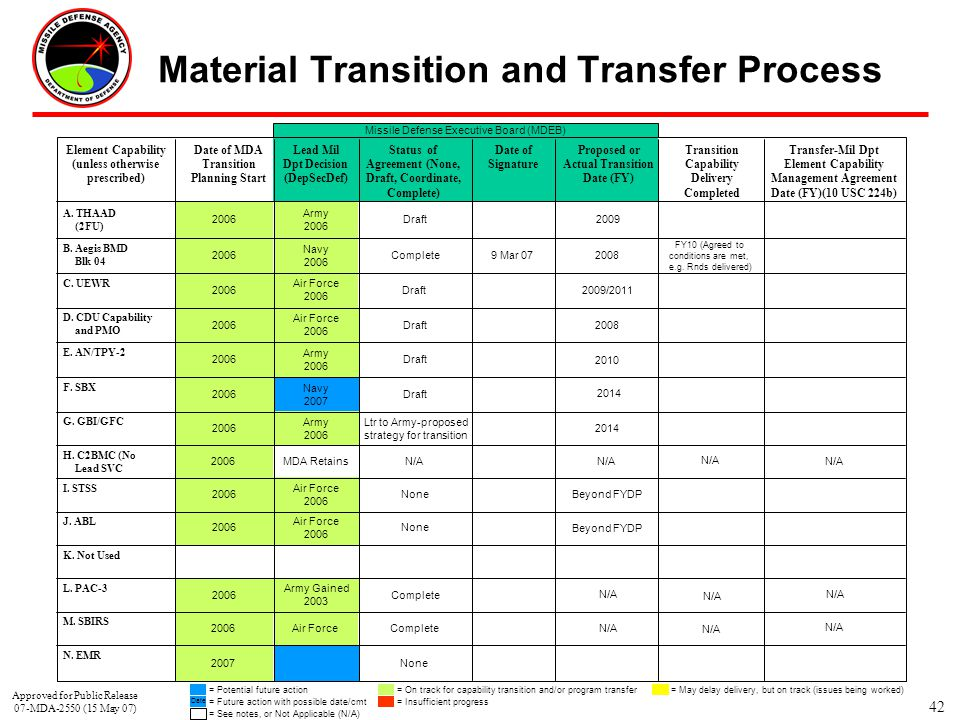 Material Transition and Transfer Process