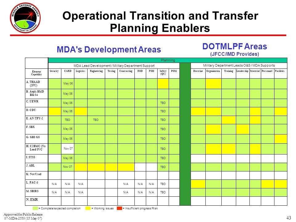 Operational Transition and Transfer Planning Enablers