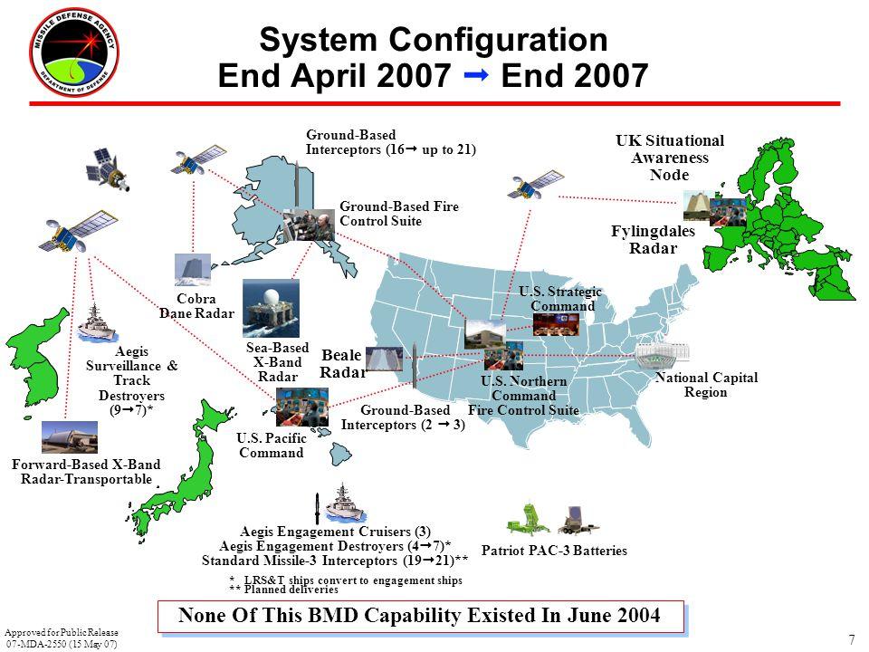 System Configuration End April 2007  End 2007
