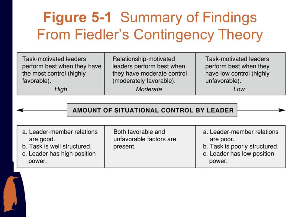 Figure 5-1 Summary of Findings From Fiedler's Contingency Theory