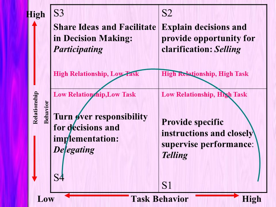 Relationship Behavior. S3. Share Ideas and Facilitate in Decision Making: Participating. High Relationship, Low Task.