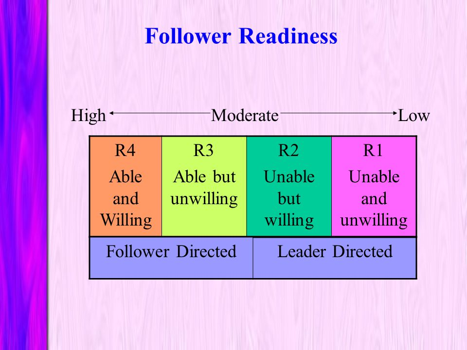 Follower Readiness High Moderate Low R4 Able and Willing R3