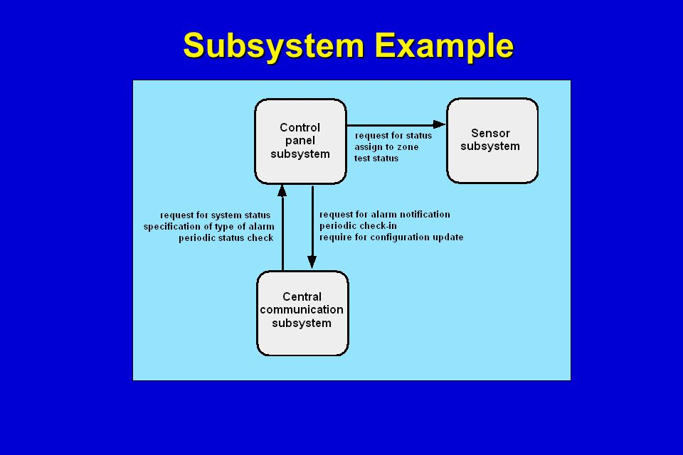 Subsystem Example