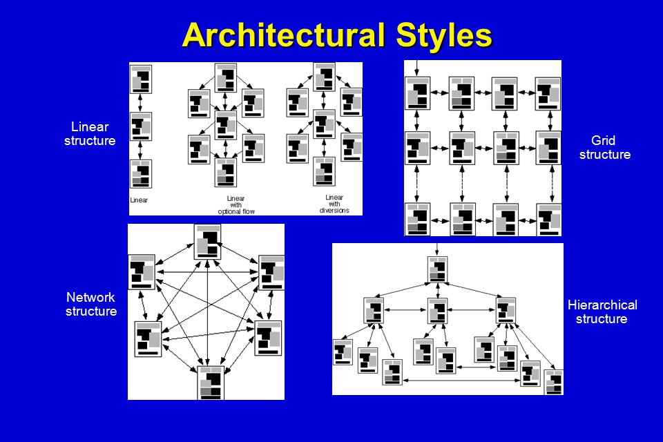 Architectural Styles Linear structure Grid structure Network structure