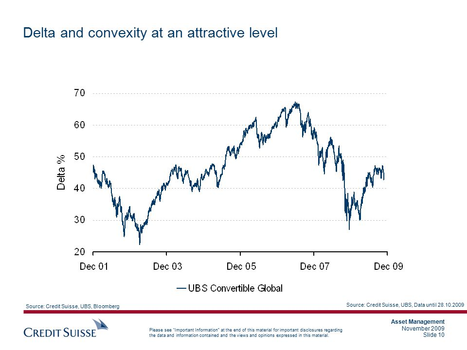 Delta and convexity at an attractive level