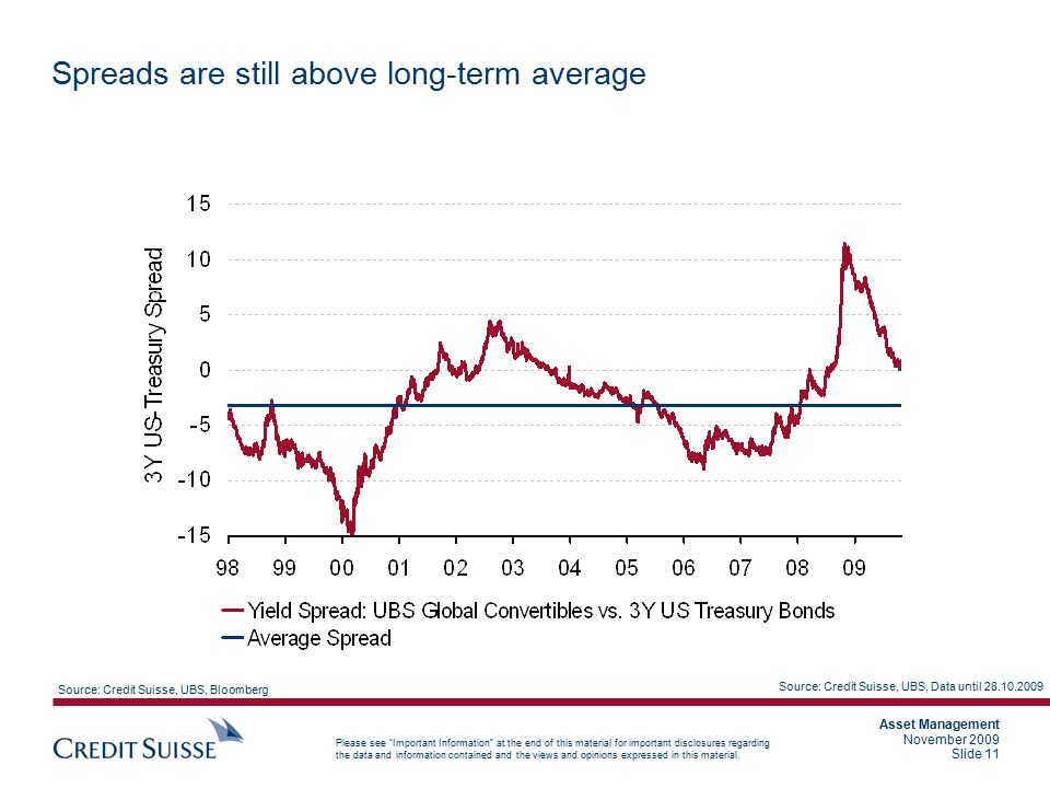 Spreads are still above long-term average