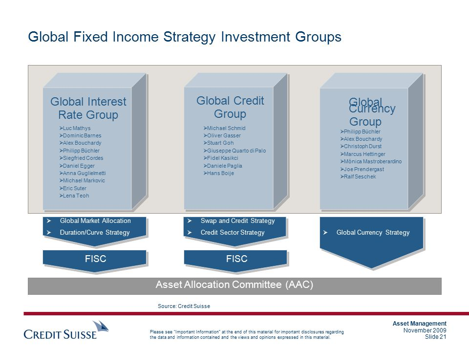 Global Fixed Income Strategy Investment Groups