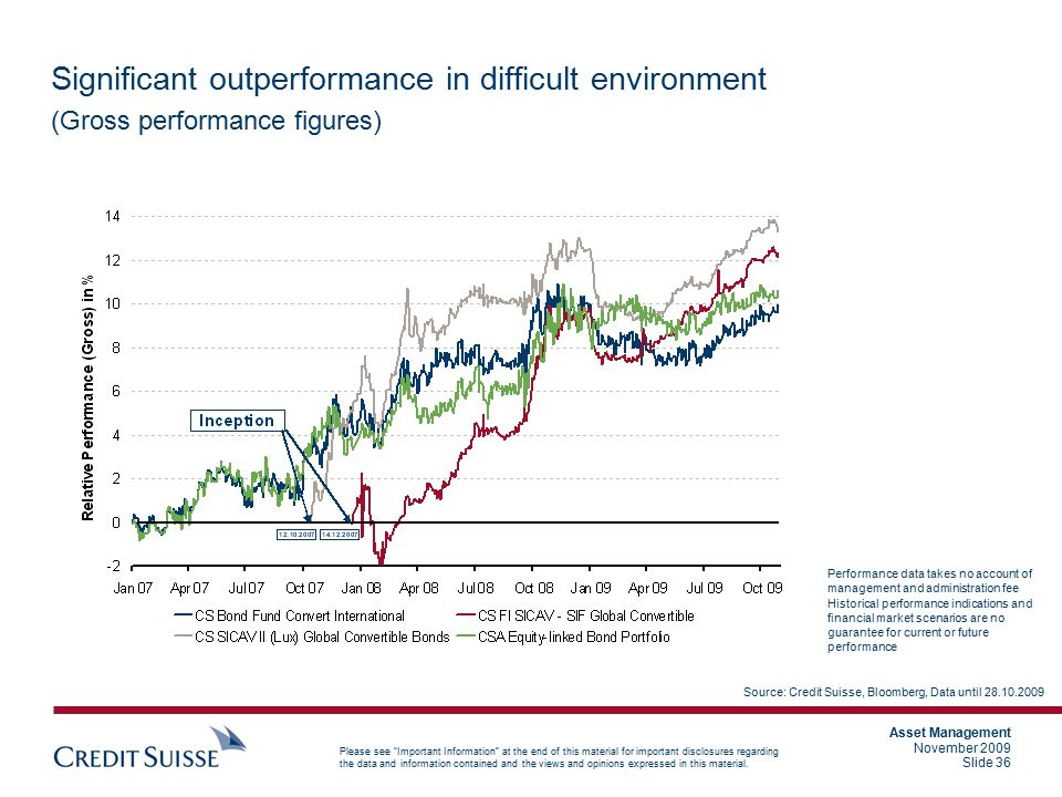 Significant outperformance in difficult environment (Gross performance figures)