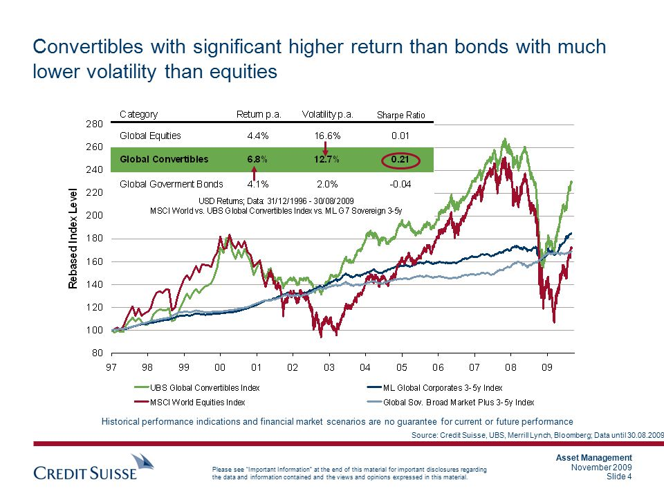 Convertibles with significant higher return than bonds with much lower volatility than equities