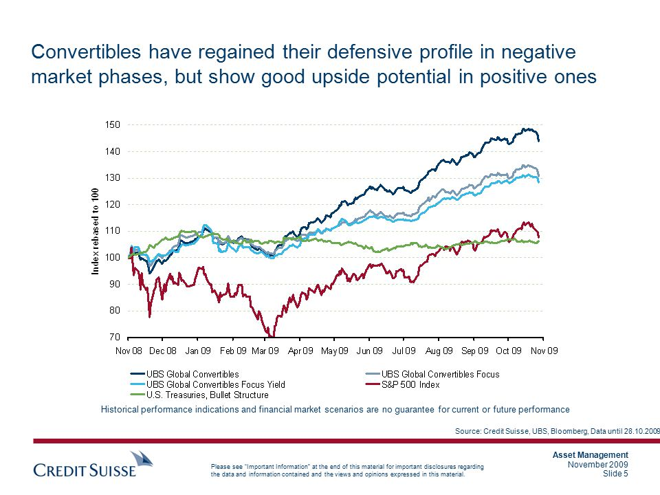 Convertibles have regained their defensive profile in negative market phases, but show good upside potential in positive ones