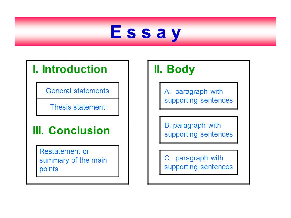 Essay E s s a y I. Introduction III. Conclusion II. Body