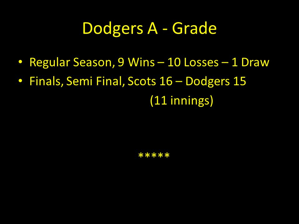 Dodgers A - Grade Regular Season, 9 Wins – 10 Losses – 1 Draw