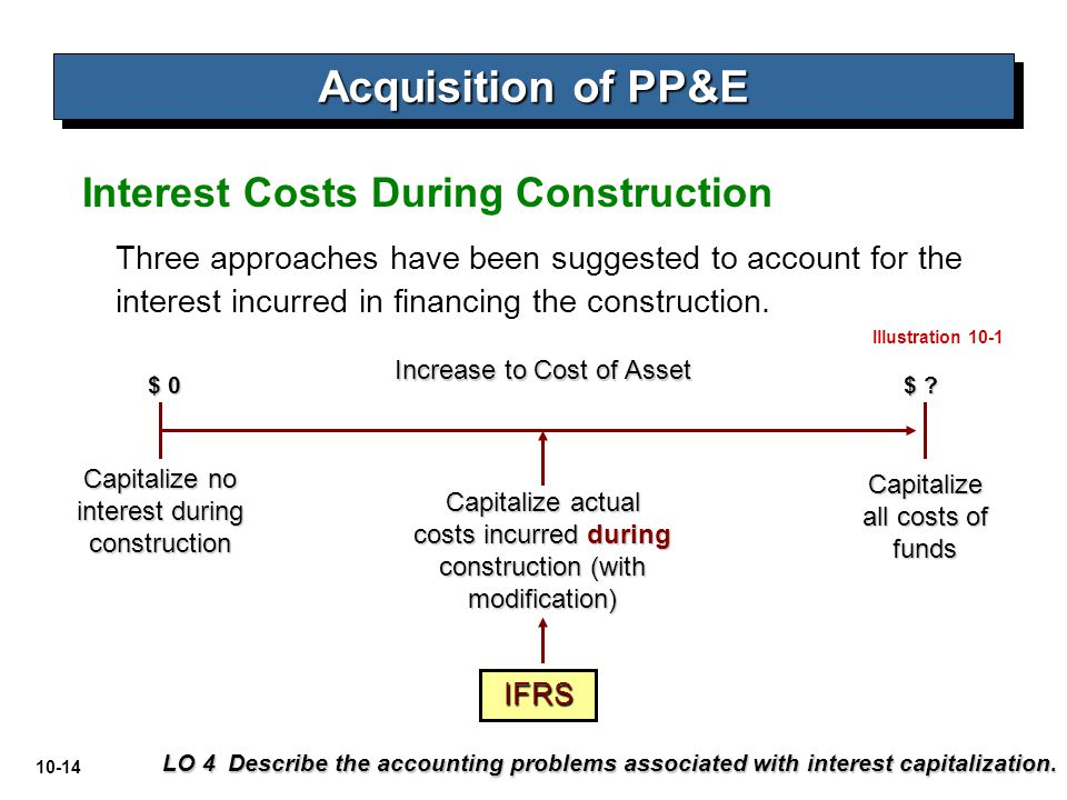Acquisition and disposition of property plant and Construction loan costs