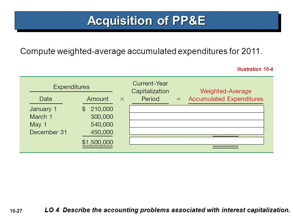 Acquisition of PP&E Compute weighted-average accumulated expenditures for 2011. Illustration 10-4.