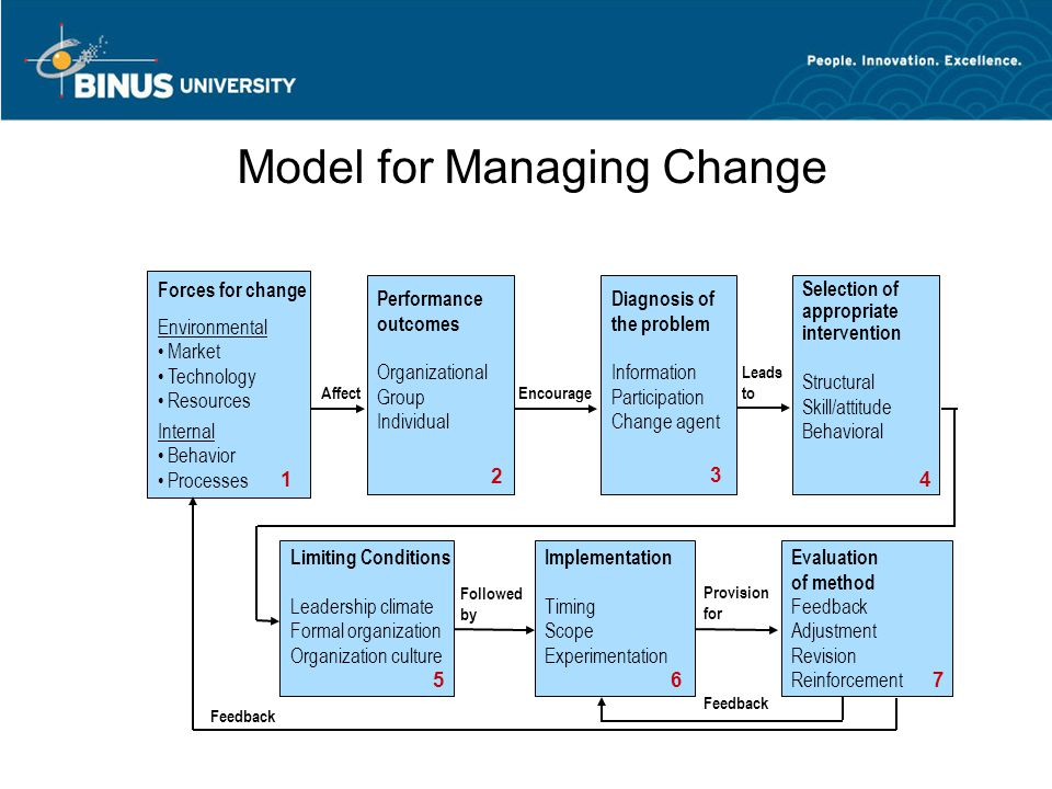 Model for Managing Change