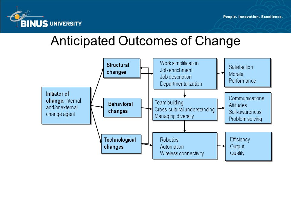 Anticipated Outcomes of Change