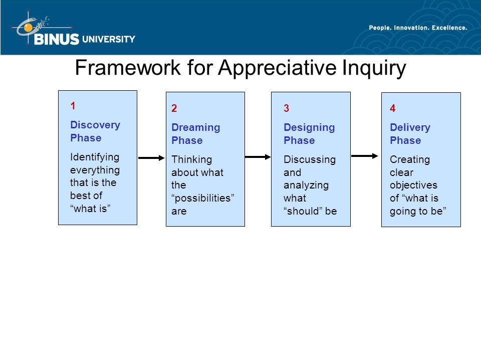 Framework for Appreciative Inquiry