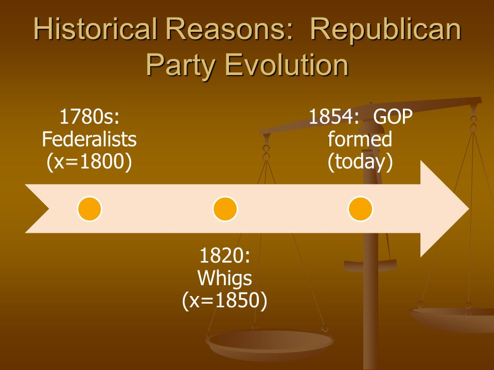 Historical Reasons: Republican Party Evolution
