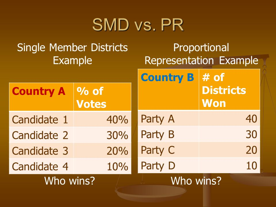 SMD vs. PR Single Member Districts Example