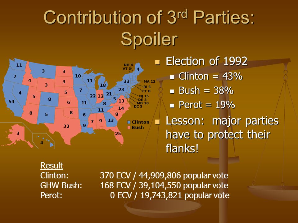 Contribution of 3rd Parties: Spoiler