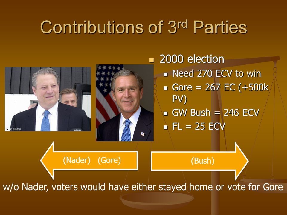 Contributions of 3rd Parties