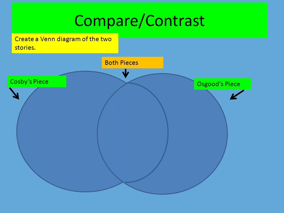 compare and contrast two pieces of Comparatives are used to compare two things:  look at the compare and contrast language in the drop down box and choose the correct word to complete the sentences.