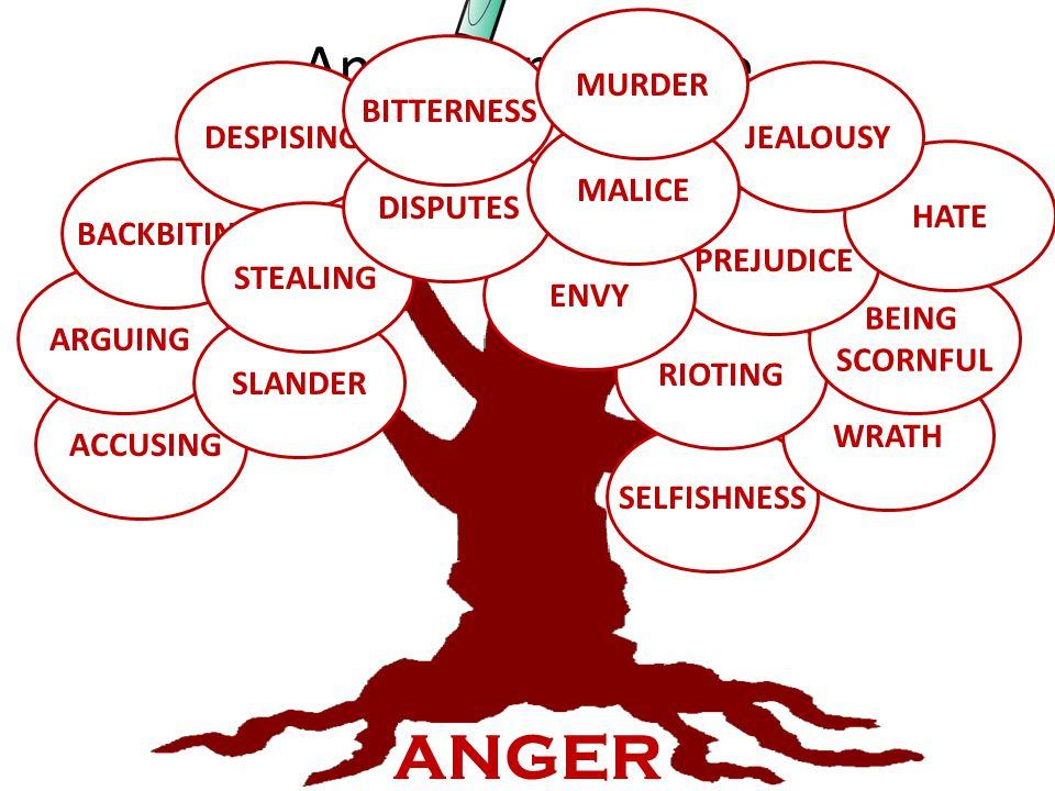 Anger family tree ANGER MURDER BITTERNESS DESPISING JEALOUSY MALICE