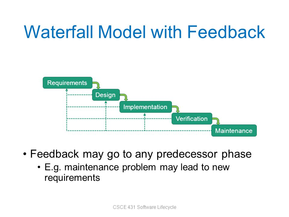 Waterfall Model with Feedback