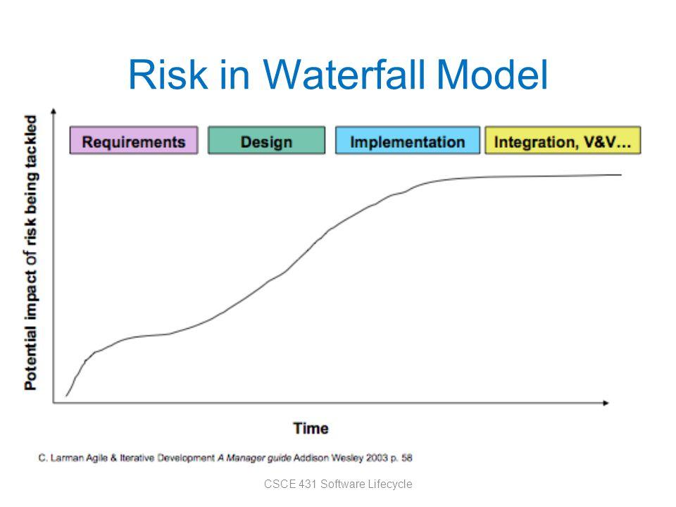 Risk in Waterfall Model