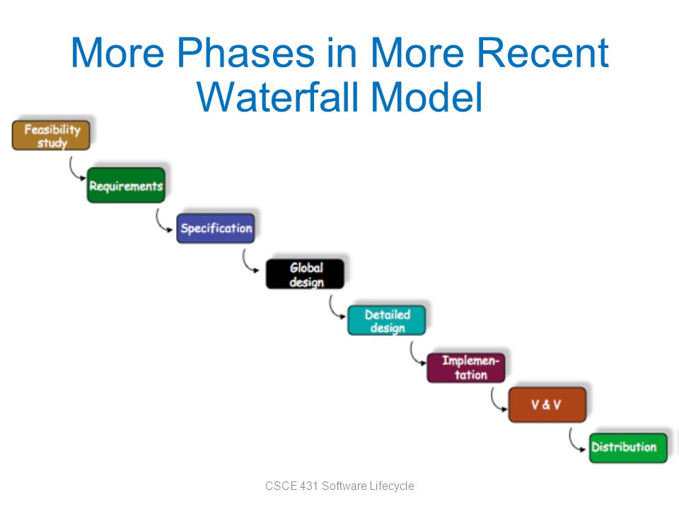 More Phases in More Recent Waterfall Model