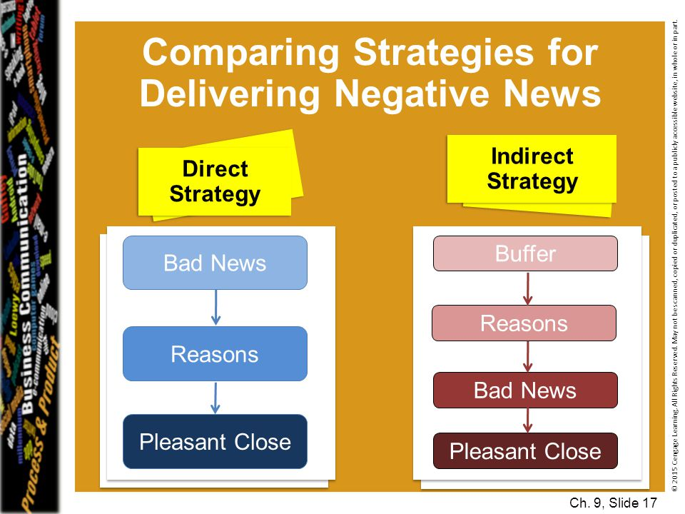 Comparing Strategies for Delivering Negative News