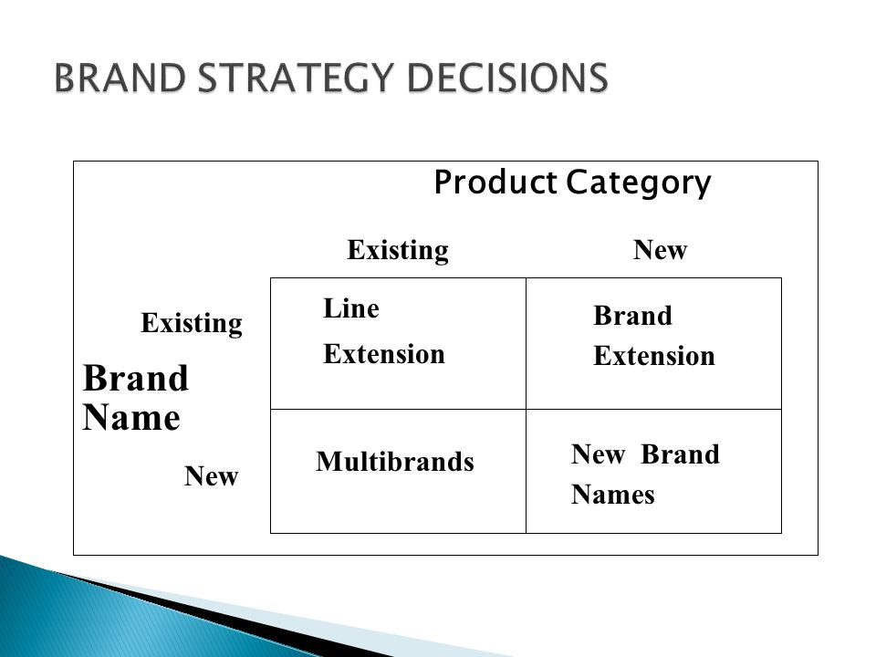 BRAND STRATEGY DECISIONS