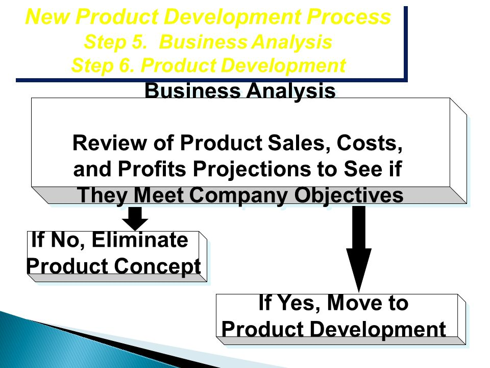 Review of Product Sales, Costs, and Profits Projections to See if