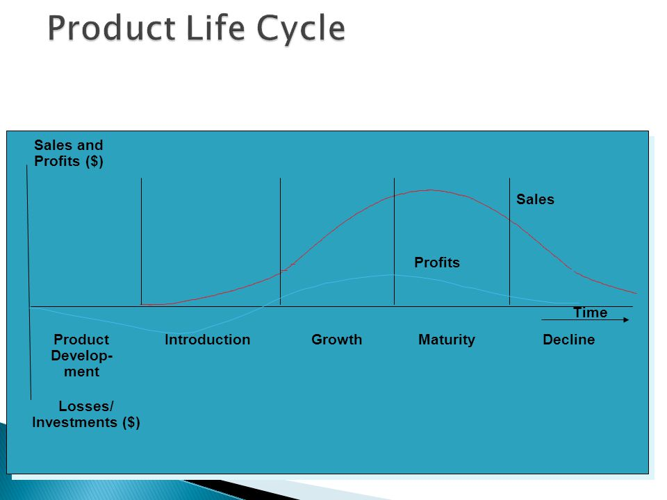 The Product Life-Cycle Product Life Cycle Stages
