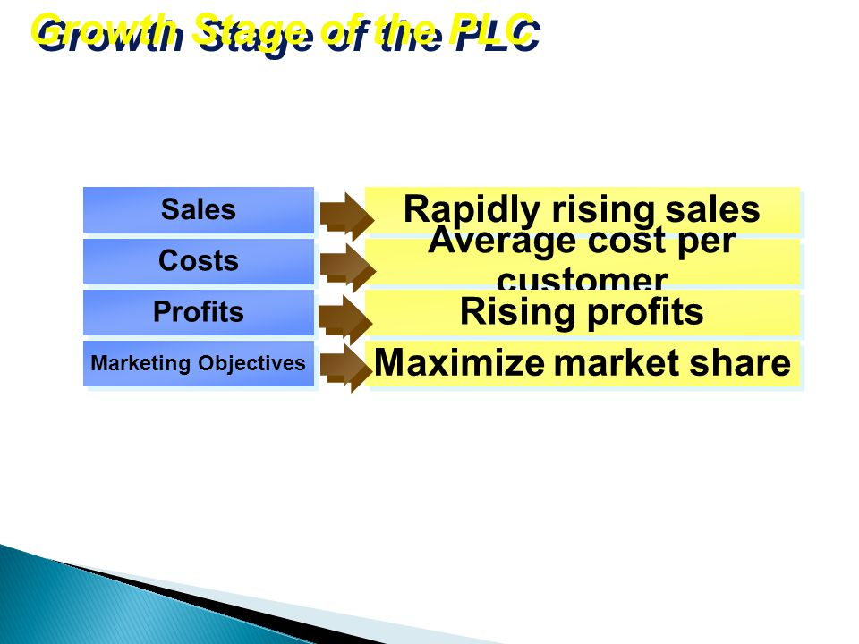 Growth Stage of the PLC Rapidly rising sales Average cost per customer