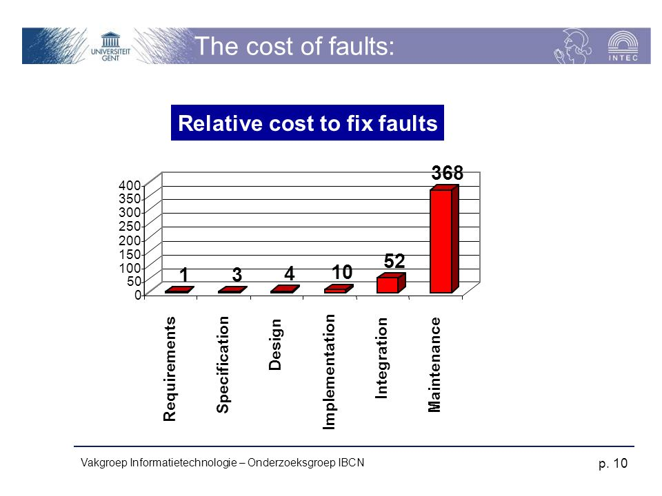 Relative cost to fix faults