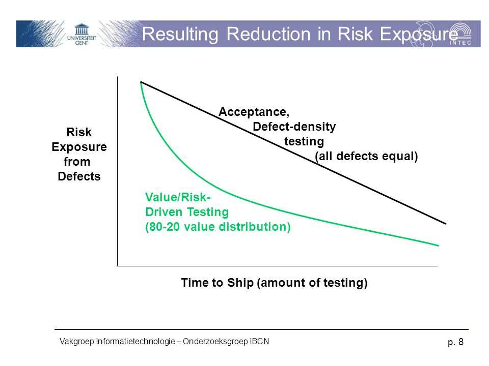 Resulting Reduction in Risk Exposure