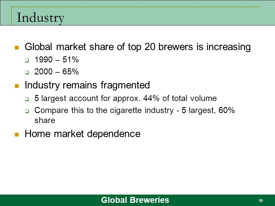 Industry Global market share of top 20 brewers is increasing