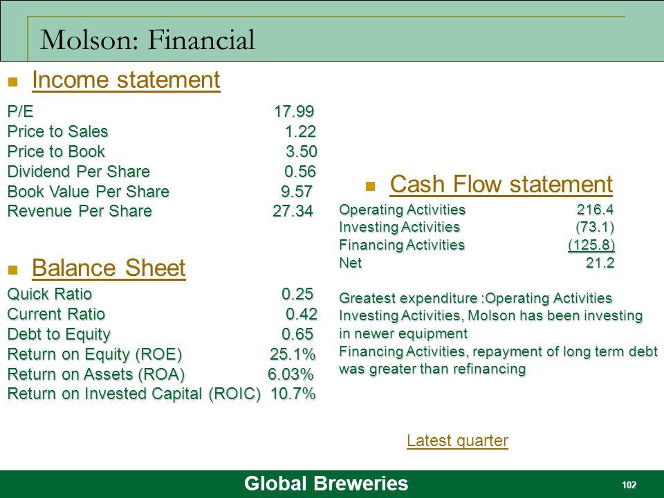 Molson: Financial Income statement Cash Flow statement Balance Sheet