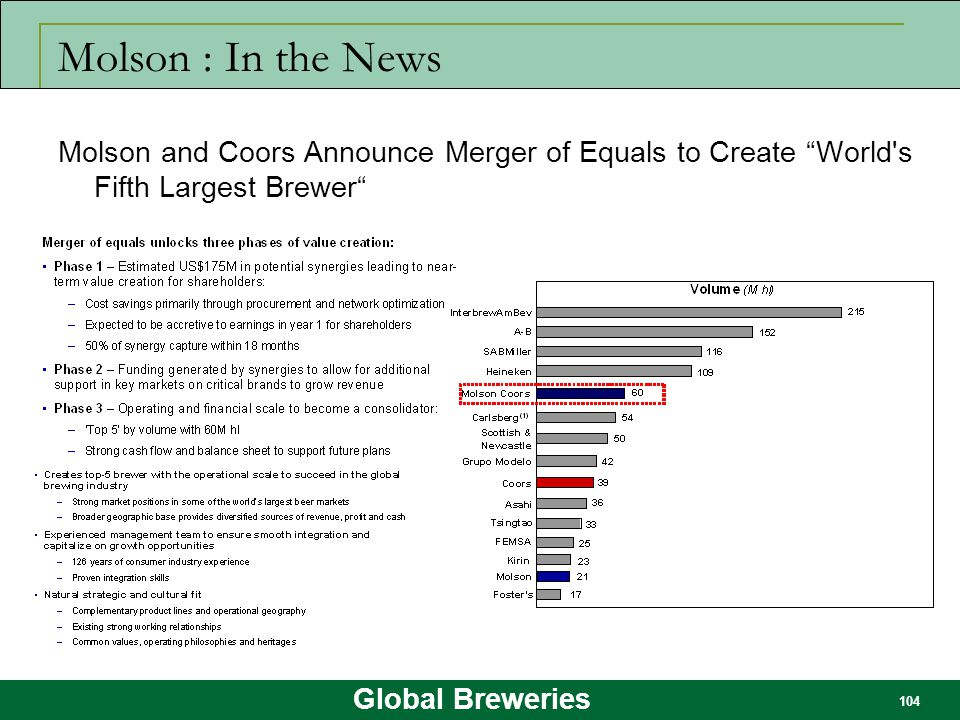 Molson : In the News Molson and Coors Announce Merger of Equals to Create World s Fifth Largest Brewer