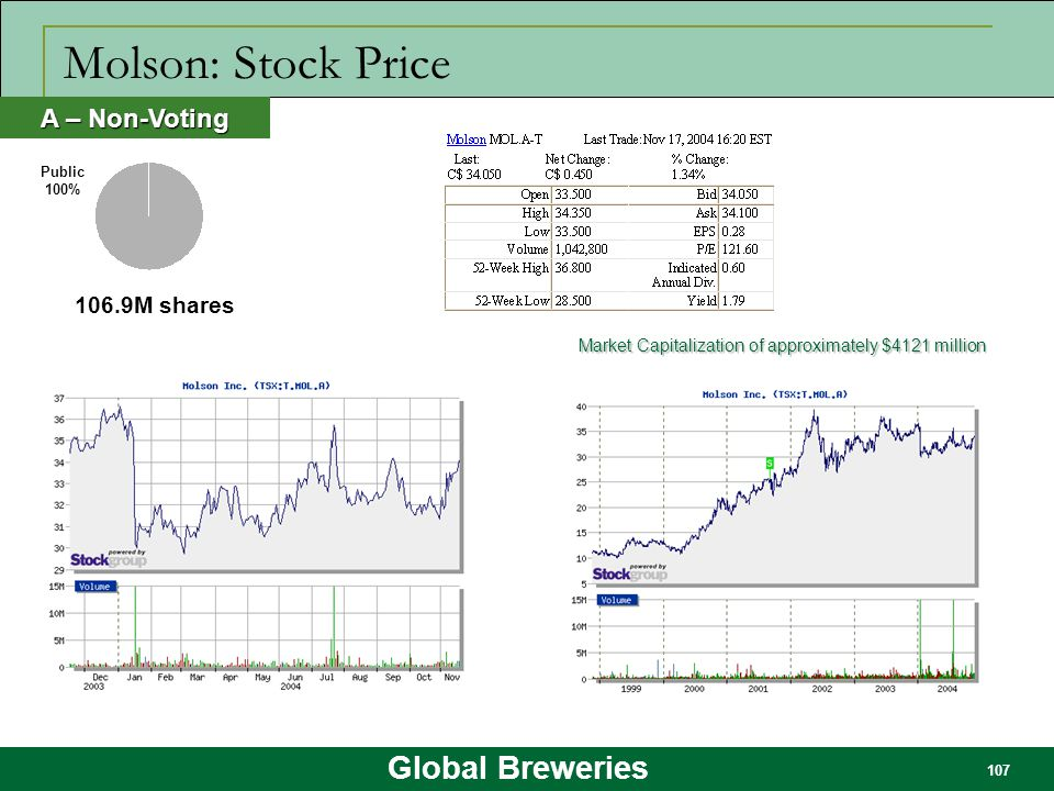 Molson: Stock Price A – Non-Voting 106.9M shares