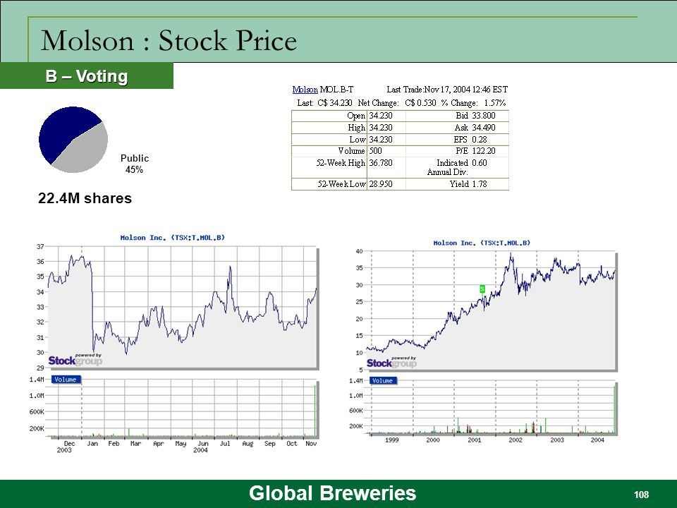 Molson : Stock Price B – Voting Public 45% 22.4M shares