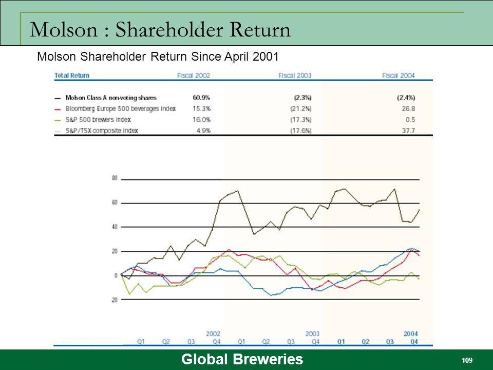 Molson : Shareholder Return