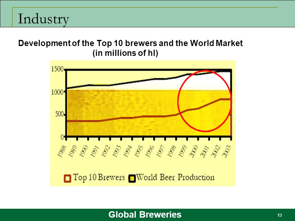 Industry Development of the Top 10 brewers and the World Market